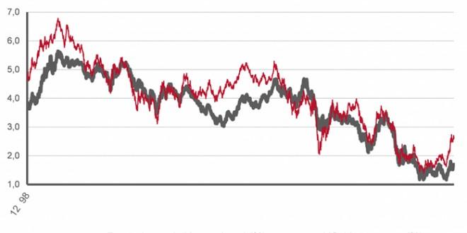 Tipos de interés de las nuevas hipotecas, más caídas