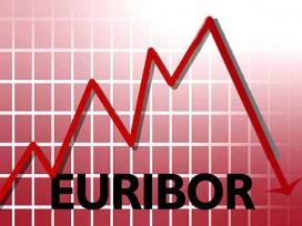El Euribor 12 meses se ha situado en el mes de noviembre de 2015 en el 0,079%