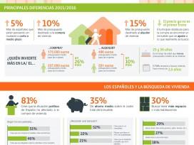 El presupuesto destinado a vivienda en la Comunidad de Madrid crece un 19% en el último año