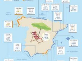 Gran despegue en la costa: el alquiler sube un 13,57% y los precios de venta un 19,84%