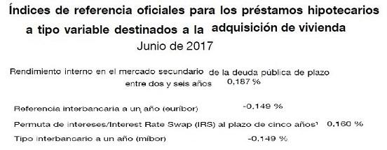 El principal índice de referencia de los préstamos hipotecarios (euríbor) baja hasta el -0,149 % en junio