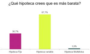 hipotecas-o-eso-creen-2