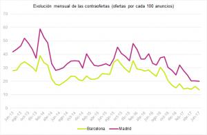 idealista-madrid-barcelona