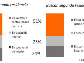 La mitad de los compradores de segunda vivienda busca residencia en el interior
