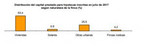 distribucion-capital