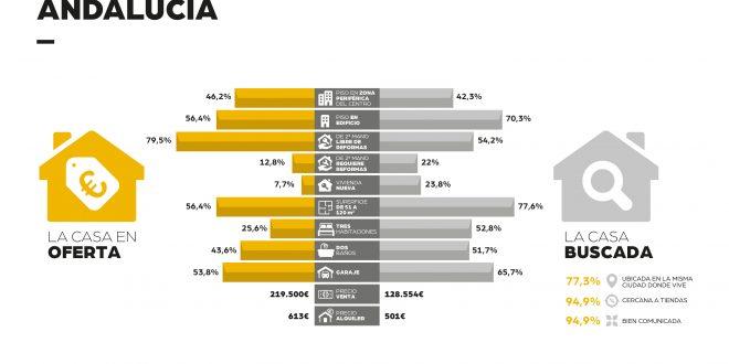 4 de cada 10 andaluces afirma que el precio de la vivienda ha sido el principal motivo por el que no ha cambiado de hogar